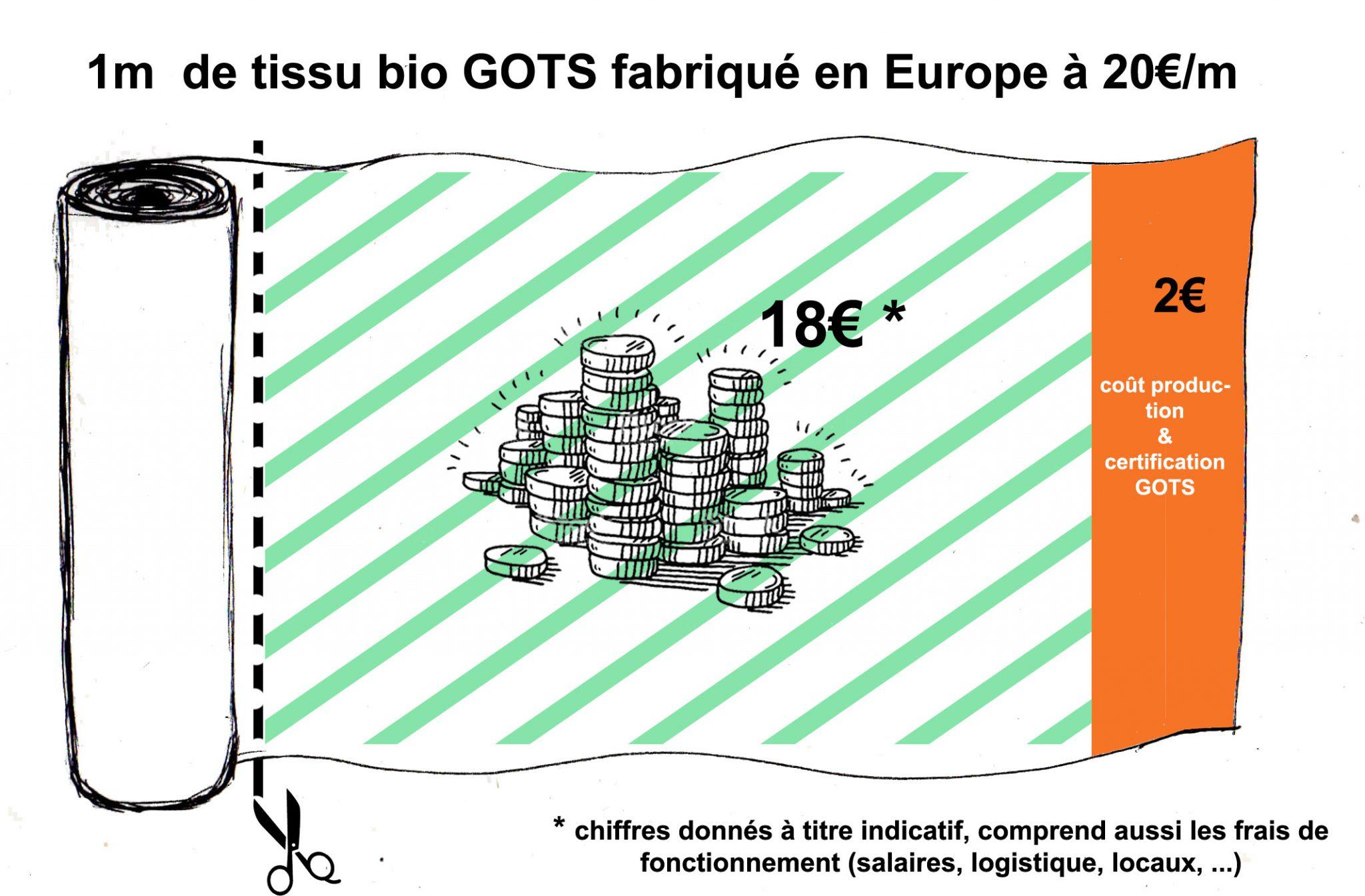 Coûts 1m de tissu - Europe