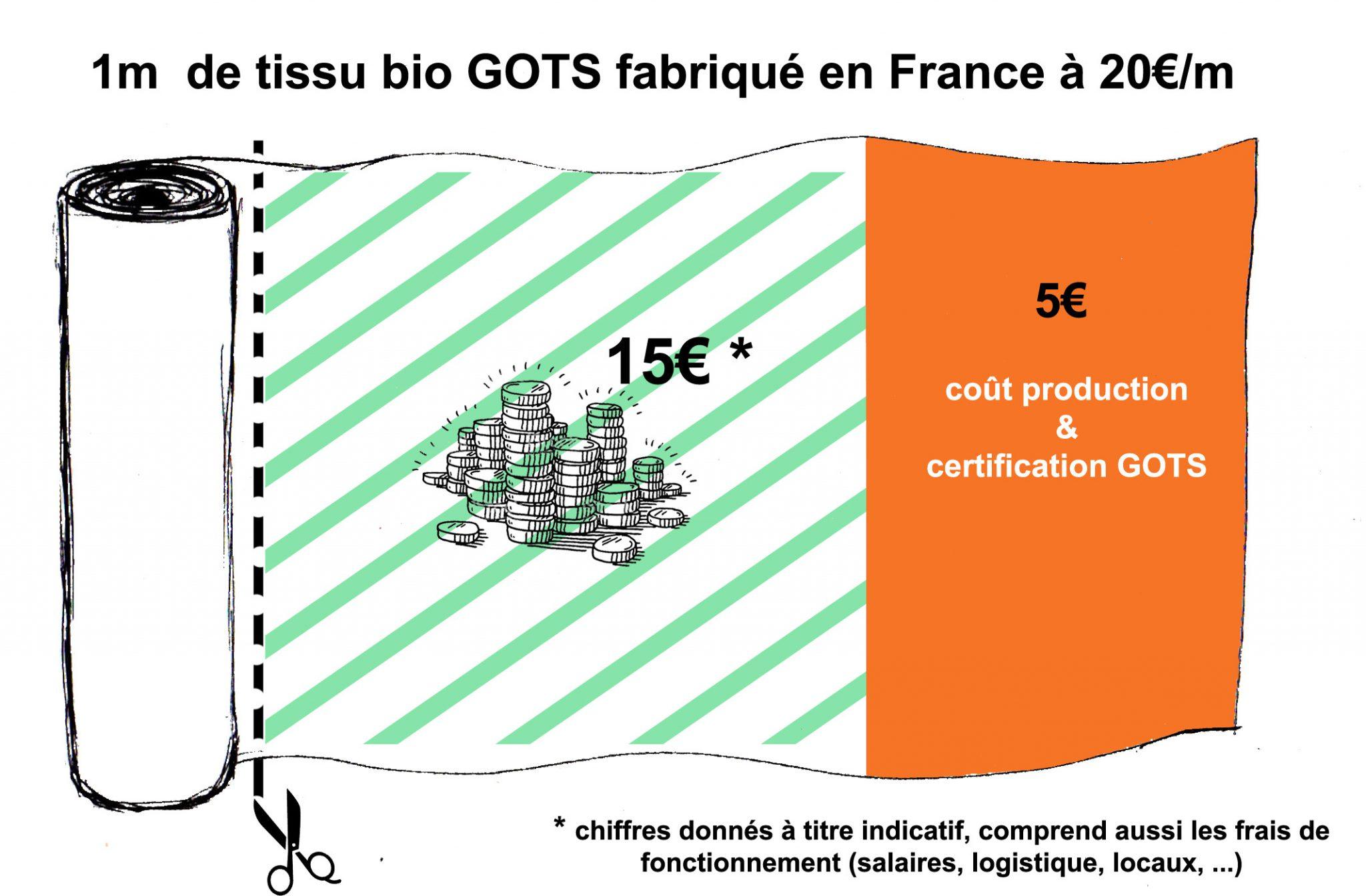 Coûts 1m de tissu - France